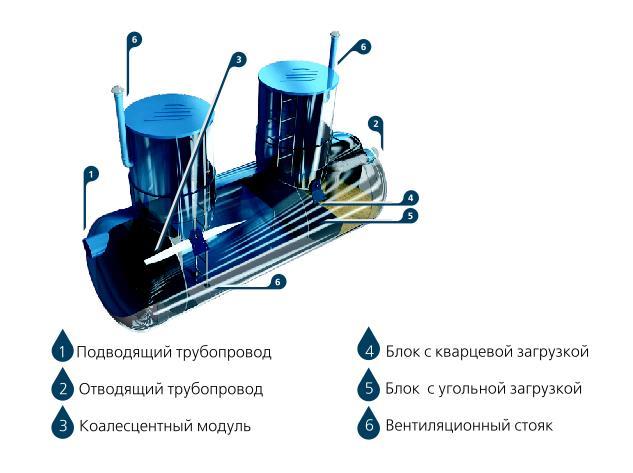 Нефтеуловитель с фильтром доочистки